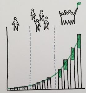 resultaten-door-ontwikkeling-teams