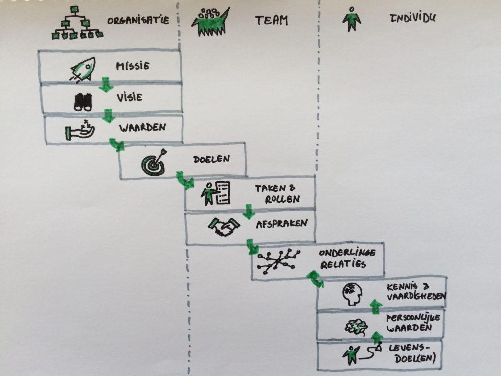 aangepast-model-ontwikkeling-teams