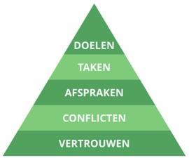 piramide-lencioni